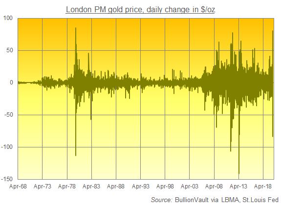 Chart of gold's PM London benchmark, daily change in US$/oz. Source: BullionVault
