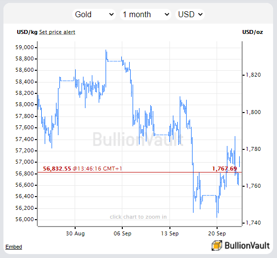 Chart of Dollar gold price. Source: BullionVault
