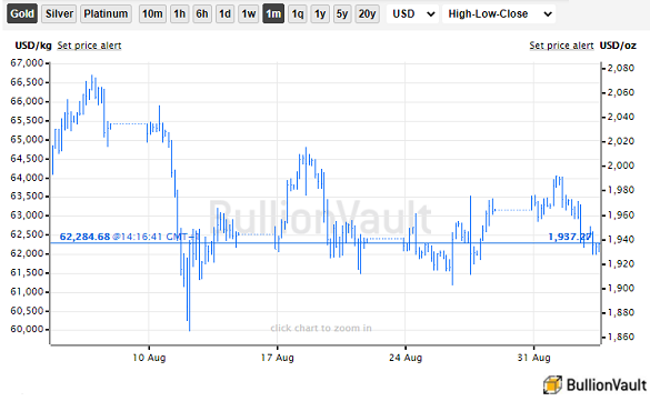 Chart of gold priced in Dollars, last 1 month. Source: BullionVault