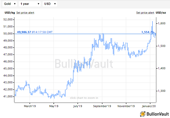 Chart of the US Dollar gold price, last 12 months. Source: BullionVault