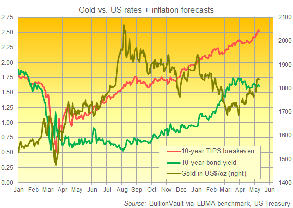 Chart of gold, 10-year bond yields, and 10-year US 'breakeven' rates. Source: BullionVault