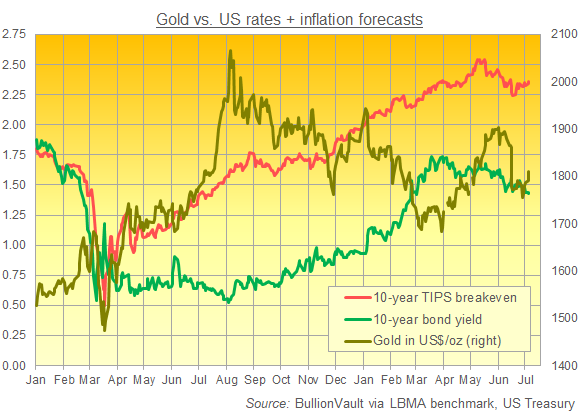 Chart of gold priced in Dollars vs. 10-year US Treasury yields and breakeven inflation rates. Source: BullionVault