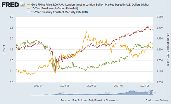 Chart of gold, 10-year US bond yields, and 10-year breakeven inflation forecasts. Source: St.Louis Fed