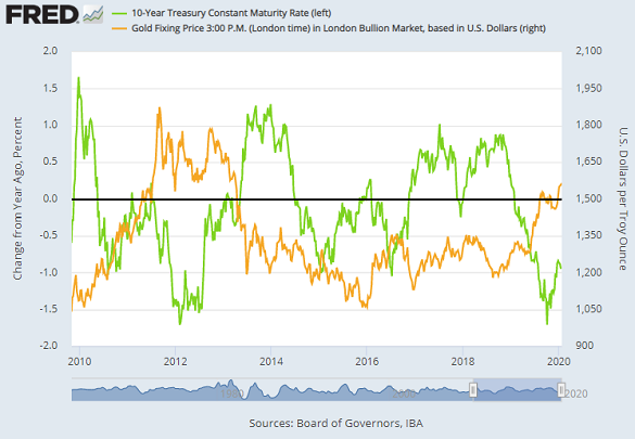 Chart of 10-year US Treasury bond yields vs. gold price. Source: St.Louis Fed