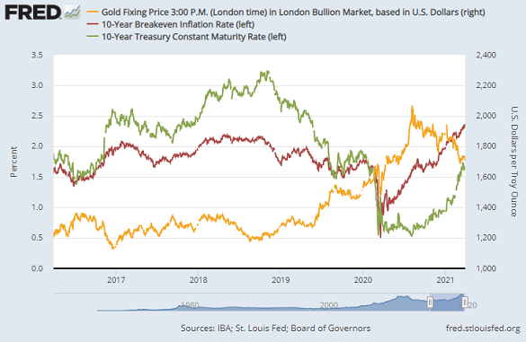 Chart of gold priced in Dollars vs. 10-year US Treasury yields and 10-year breakeven inflation forecasts. Source: St.Louis Fed