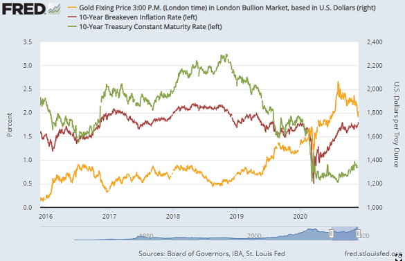 Chart of gold vs. nominal 10-year US Treasury yields and TIPS-implied inflation forecasts. Source: St.Louis Fed