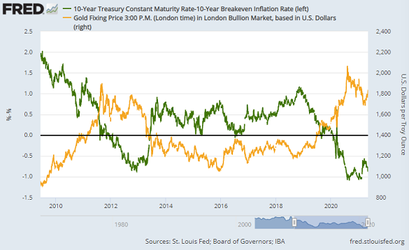 Chart of gold priced in Dollars (right) vs. 10-year TIPS yield. Source: St.Louis Fed