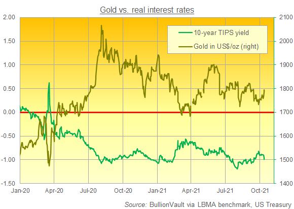 Chart of gold in Dollars vs. 10-year US TIPS yield. Source: BullionVault