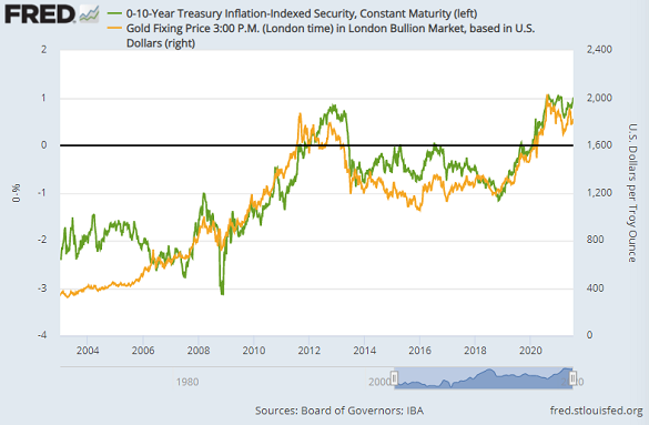 10-year US TIPs yields (inverted, left) vs. Dollar gold price. Source: St.Louis Fed