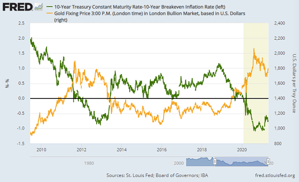 Chart of gold priced in Dollars vs. 10-year TIPS yields. Source: St.Louis Fed
