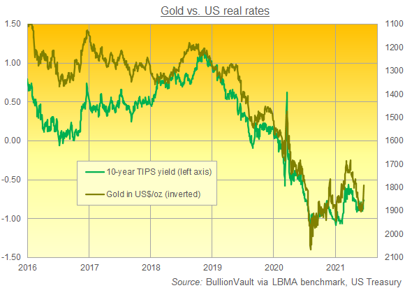 Chart of gold price (inverted, right) against 10-year US TIPS yields. Source: BullionVault