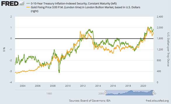 Chart of gold price (right) vs. 10-year US TIPS yields (inverted). Source: St.Louis Fed
