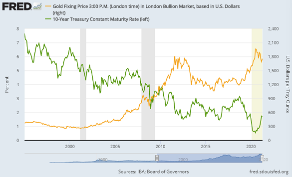 Chart of gold priced in Dollars (right) vs. 10-year US Treasury bond yield. Source: St.Louis Fed