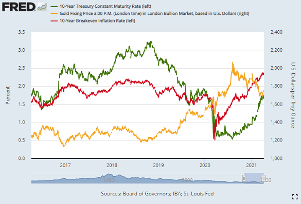 Chart of gold, 10-year Treasury yields and 10-year breakeven inflation forecasts. Source: St.Louis Fed
