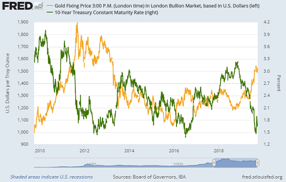 Chart of Dollar gold price vs. 10-year US Treasury yields. Source: St.Louis Fed