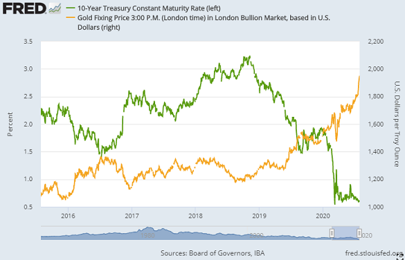 Chart of 10-year US Treasury bond yield vs. Dollar gold price. Source: St.Louis Fed