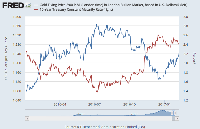 Chart of 10-year US Treasury bond yields vs. Dollar gold price