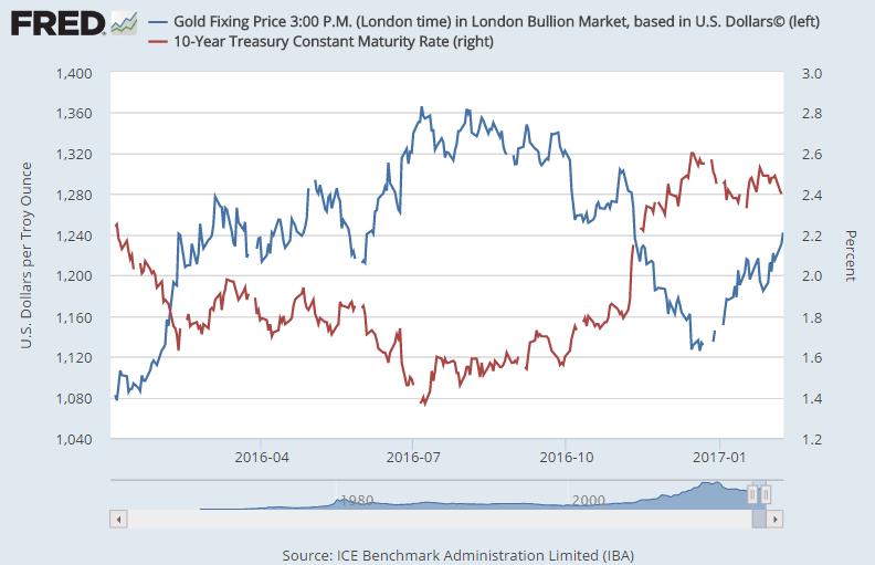 Chart of 10-year US Treasury bond yields vs. Dollar gold price