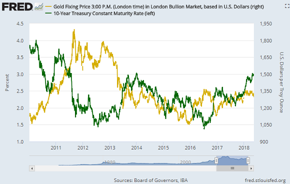Chart of 10-year US T-bond yields vs gold price. Source: St.Louis Fed