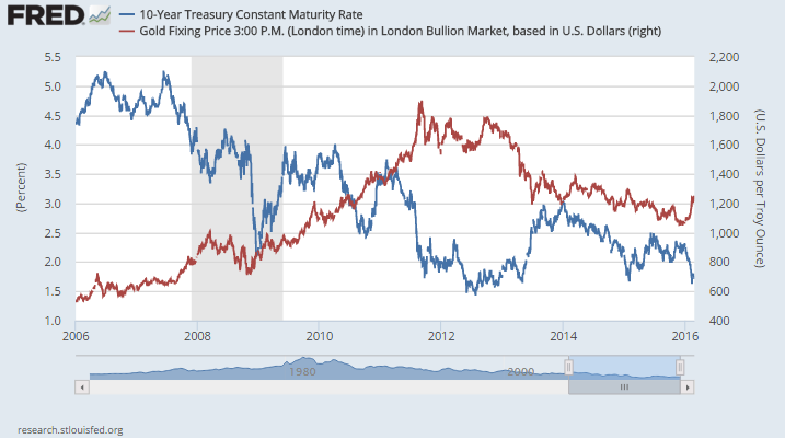 Chart of gold prices versus 10-year US Treasury yields