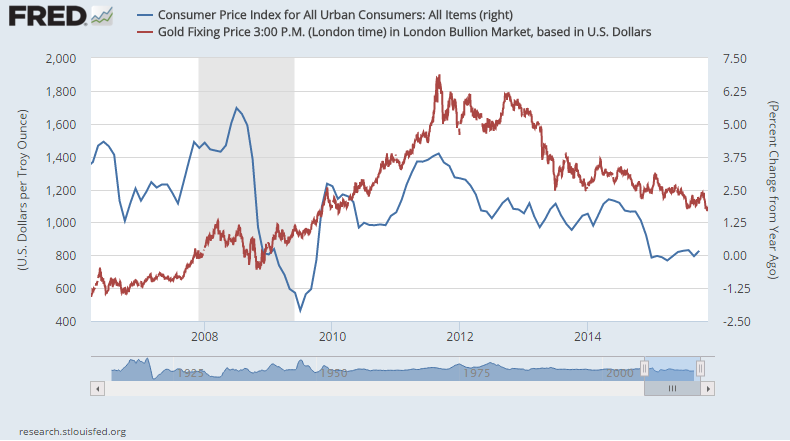 US Dollar gold price vs. US consumer price inflation