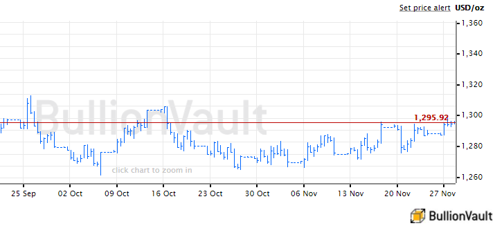Chart of Dollar gold price, last month. Source: BullionVault