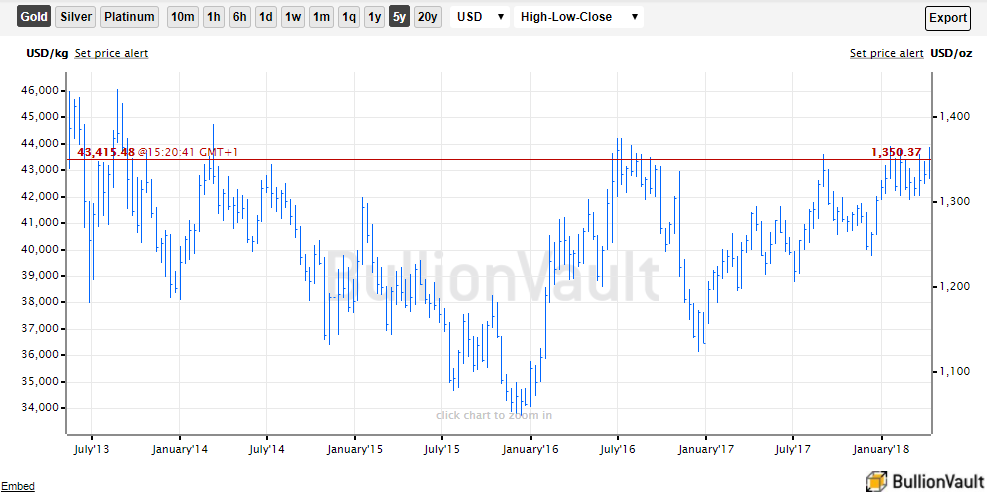 Chart Of Usd Gold Price Last 5 Years Source Bullionvault