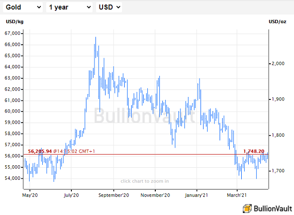 Chart of gold priced in US Dollars per ounce. Source: BullionVault