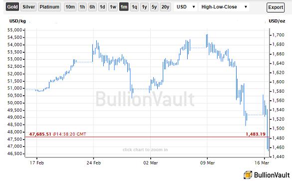 Chart of the US Dollar gold price. Source: BullionVault