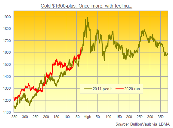 From here to the 2011 peak in gold took 30 trading days. Source: BullionVault