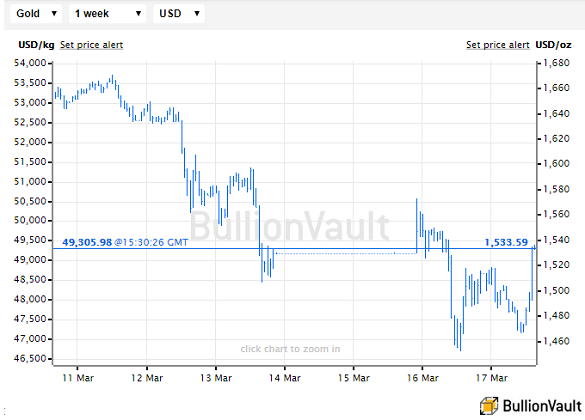 Gold priced in US Dollars, last 1 week. Source: BullionVault