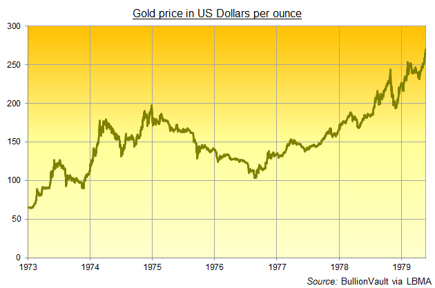 Chart of gold price in US Dollars per ounce, 1973-78. Source: BullionVault via LBMA