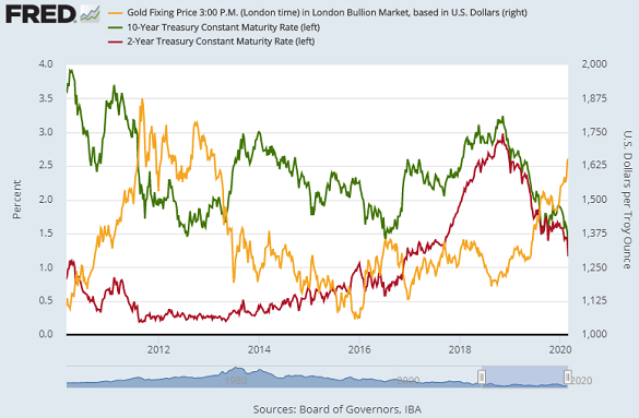 Chart of gold priced in Dollars vs. US bond yields (2 and 10 year). Source: St.Louis Fed
