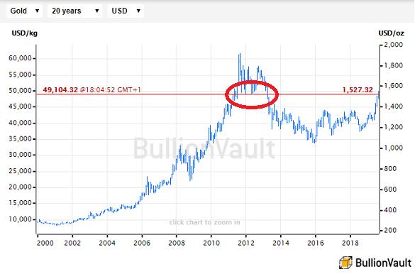 Chart of spot gold, high-low-close, last 20 years. Source: BullionVault