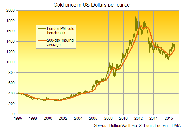 Chart of daily gold price and 200-day moving average