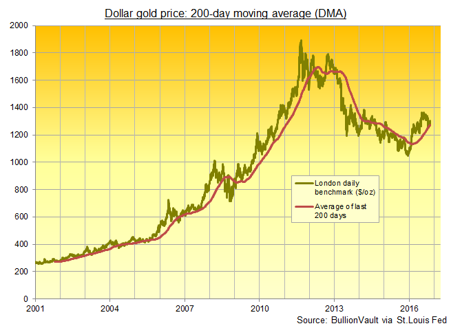 Chart of gold price with 200-day moving average (DMA)