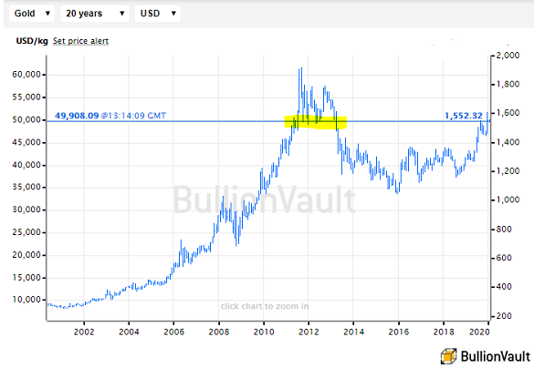 Gold Prices Rebound From 2011 2013 Support Line Asian Buyers Take Advantage Ahead Of Chinese New Year Gold News