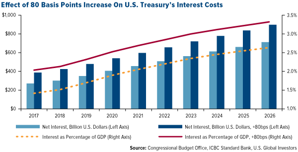 Effect of 80 Basis Points Increase on US Treasury's Interest Costs