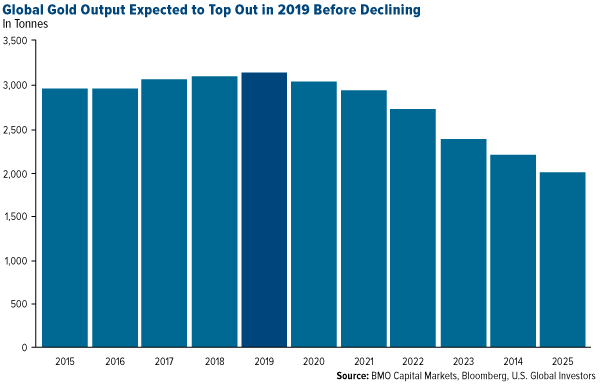 Global Gold Output Expected to Top Out in 2019 Before Declining