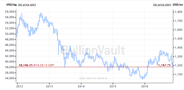 Chart of the Dollar gold price, last 5 years
