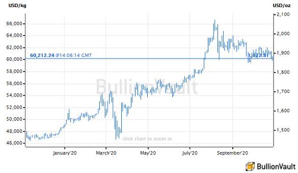 Chart of gold price in US Dollars. Source: BullionVault