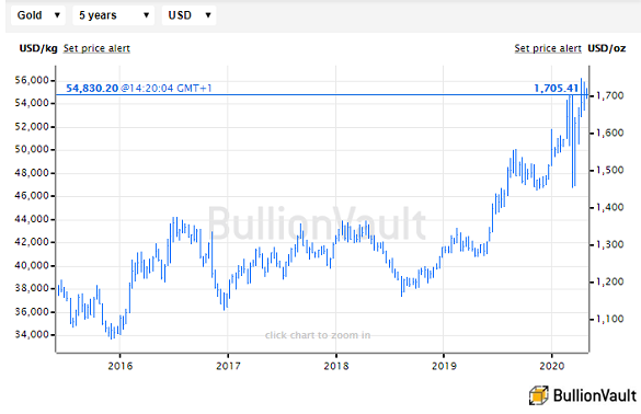 Gold Price Sets Highest Monthly Close