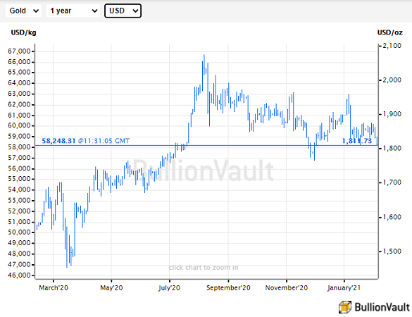 London spot gold price in US Dollars, last 12 months. Source: BullionVault
