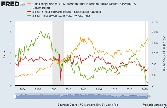 Chart of gold priced in Dollars, 5-year inflation forecasts, 5-year Treasury bond yields. Source: St.Louis Fed