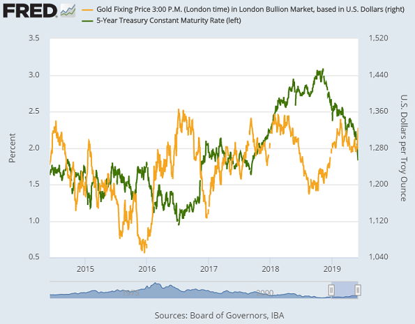 Chart of nominal Dollar gold prices and 5-year T-bond yields. Source: St.Louis Fed
