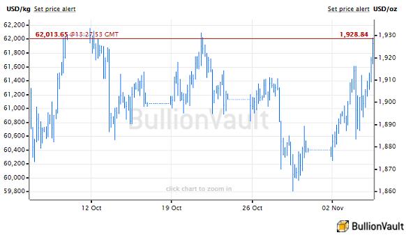 Chart of US Dollar gold price, last month to 5 Nov 2020. Source: BullionVault