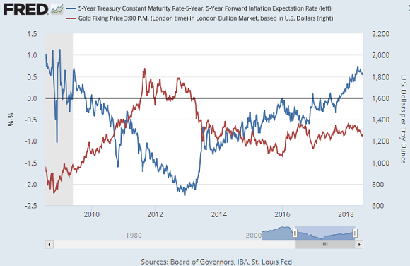 Chart of gold price vs. 5-over-5 US bond yields. Source: St.Louis Fed