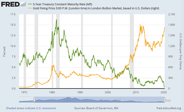 Chart of Dollar gold price vs. 5-year US Treasury bond yield. Source: St.Louis Fed