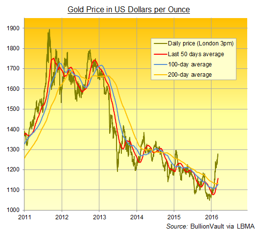 Chart of gold price's 50-day moving average, 100-dma and 200-dma