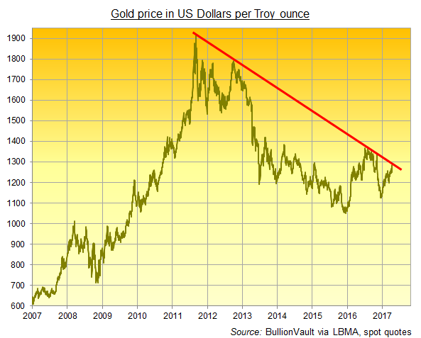 Chart of gold's 6-year downtrend starting at the $1920 top. Source: BullionVault via LBMA